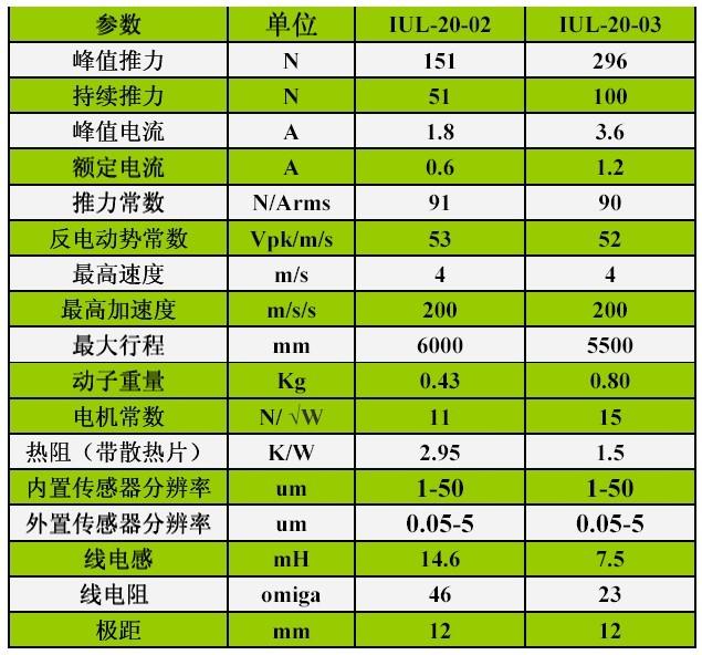 iul-20系列u型无铁芯直线电机模组 - 英诺伺服技术